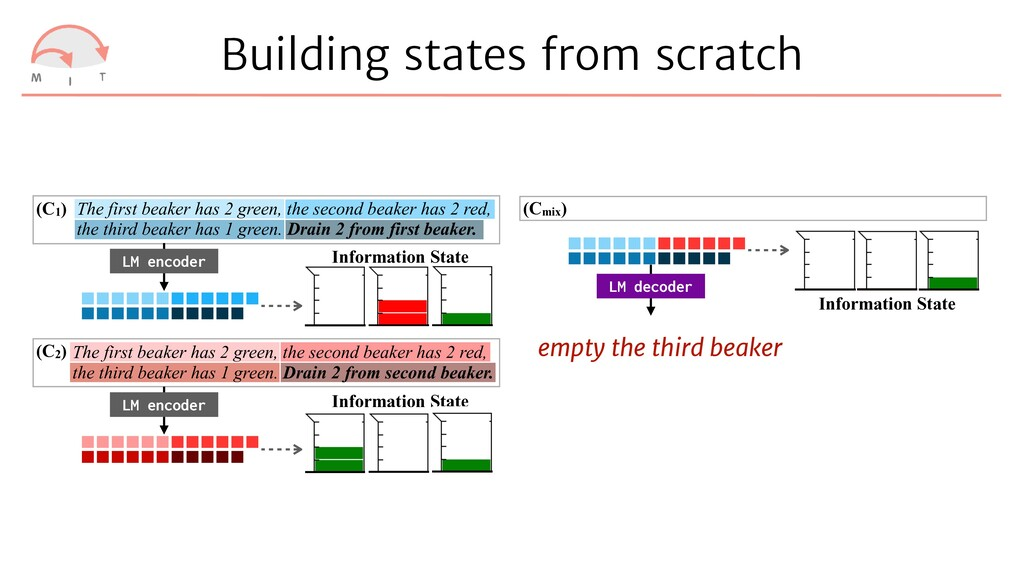 Building states from scratch ACL-IJCNLP 2021 Su...