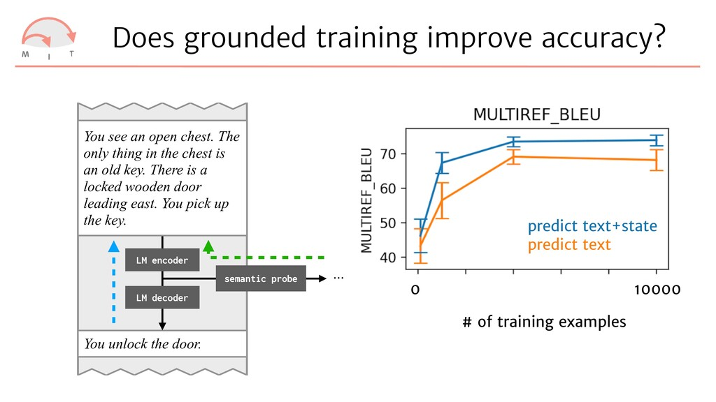 Does grounded training improve accuracy? You se...