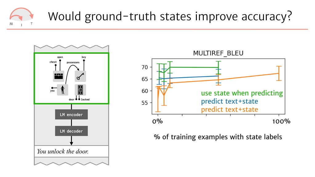 Would ground-truth states improve accuracy? You...