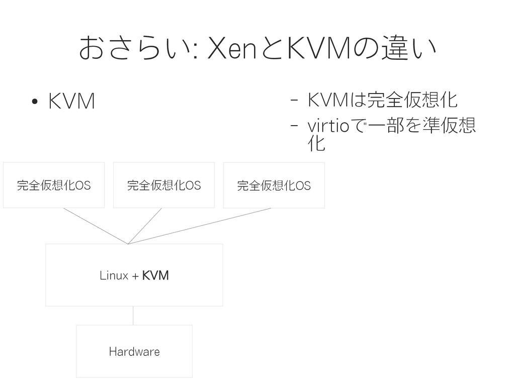 おさらい: XenとKVMの違い ● KVM – KVMは完全仮想化 – virtioで一部を...