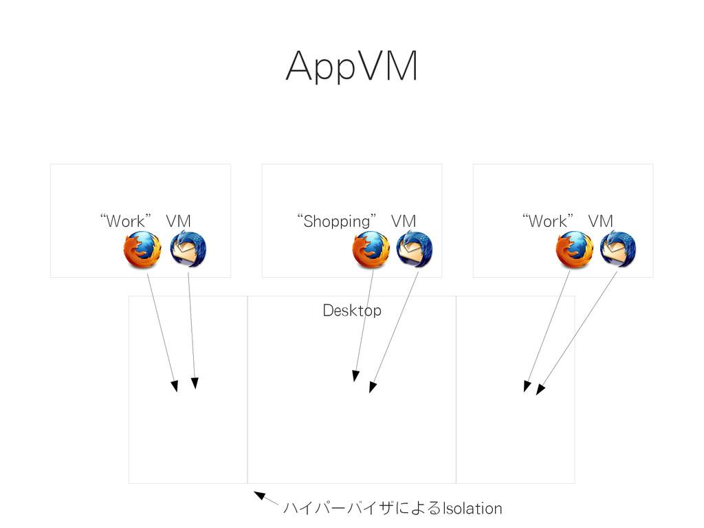 "AppVM ""Work"" VM ""Shopping"" VM ""Work"" VM Desktop..."