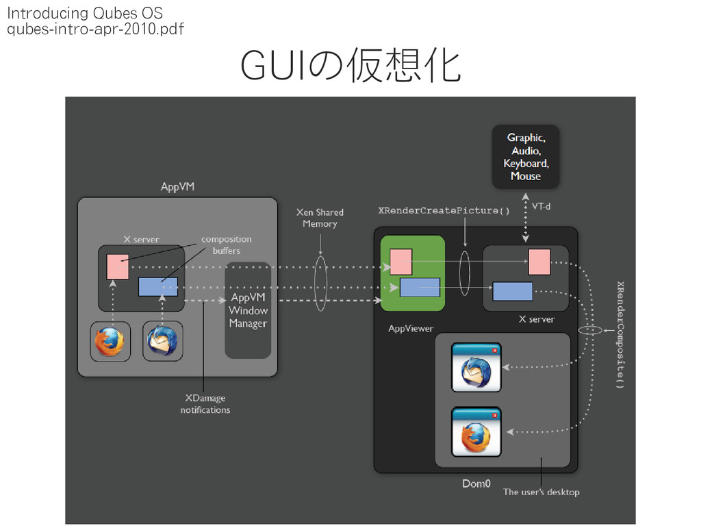 GUIの仮想化 Introducing Qubes OS qubes-intro-apr-20...