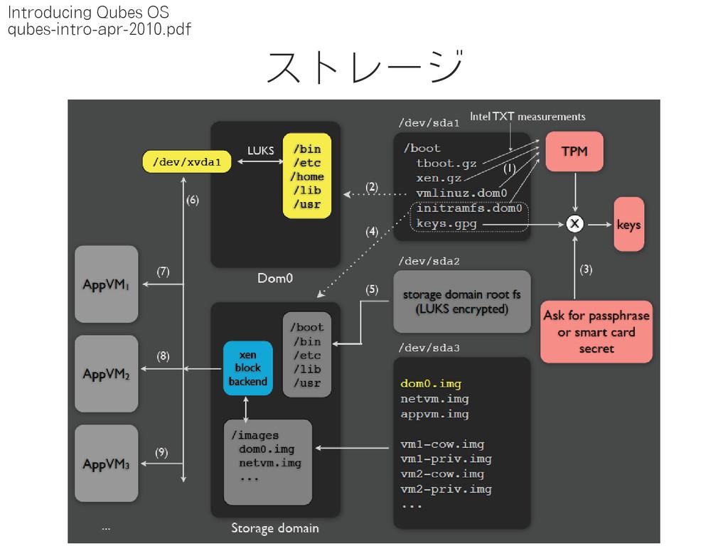 ストレージ Introducing Qubes OS qubes-intro-apr-2010...