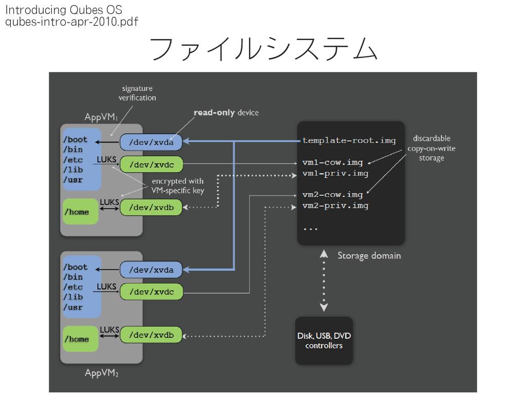 ファイルシステム Introducing Qubes OS qubes-intro-apr-2...