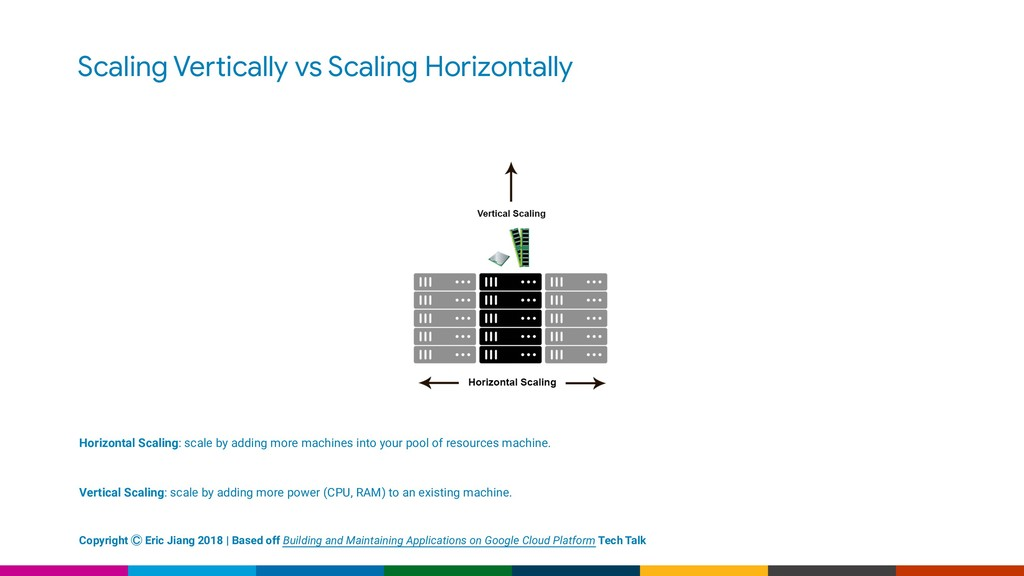 Scaling Ve!ically vs Scaling Horizontally Horiz...