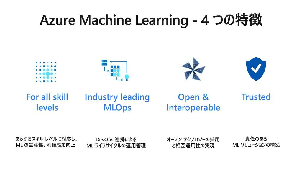 Trusted Industry leading MLOps Open & Interoper...