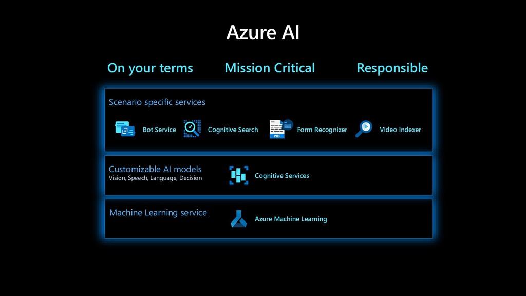 Azure AI Machine Learning service Azure Machine...
