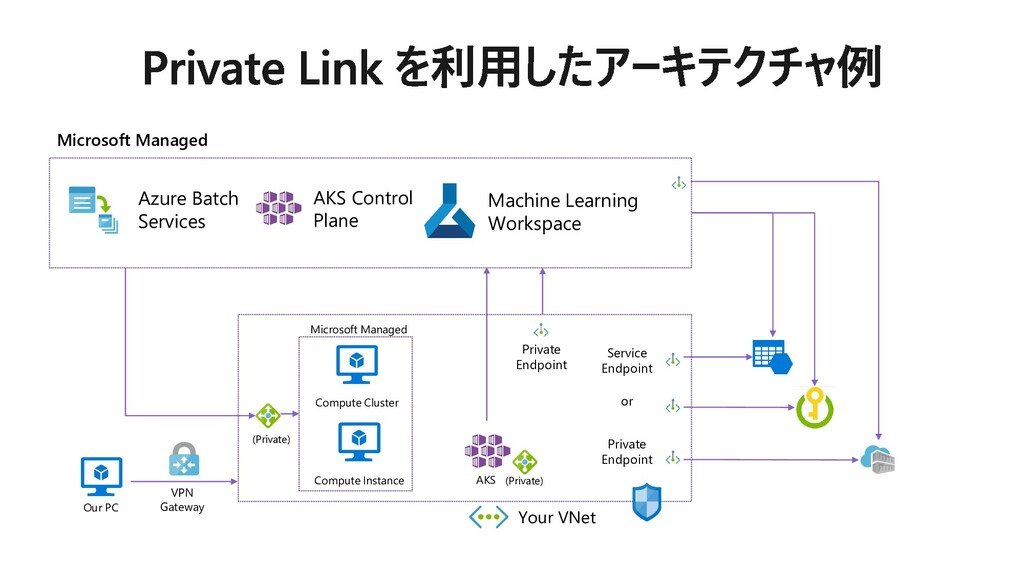 Microsoft Managed Azure Batch Services AKS Cont...