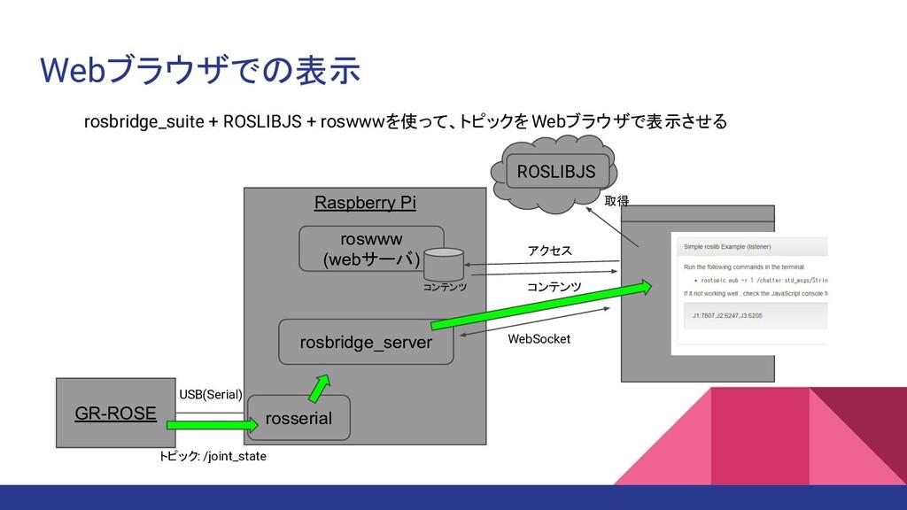Webブラウザでの表示 rosbridge_suite + ROSLIBJS + roswww...