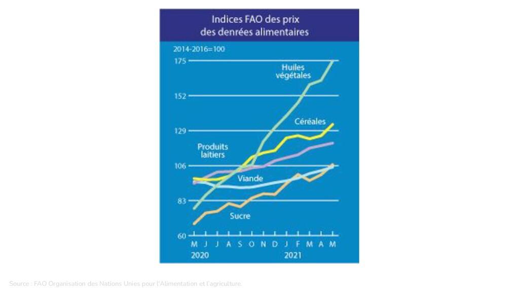 Source : FAO Organisation des Nations Unies pou...