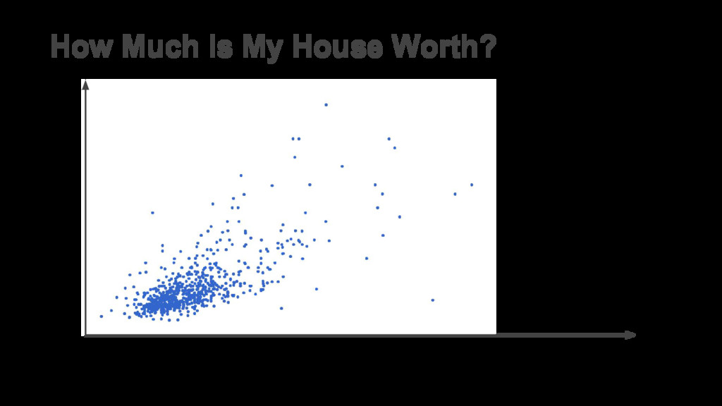 Square Footage House Price How Much Is My House...