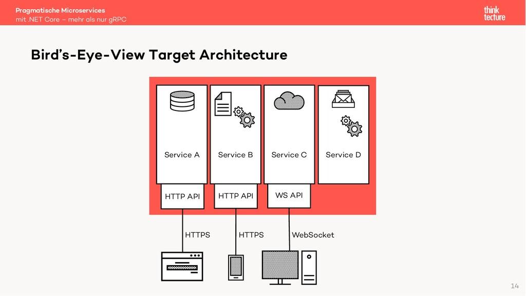Bird's-Eye-View Target Architecture Pragmatisch...