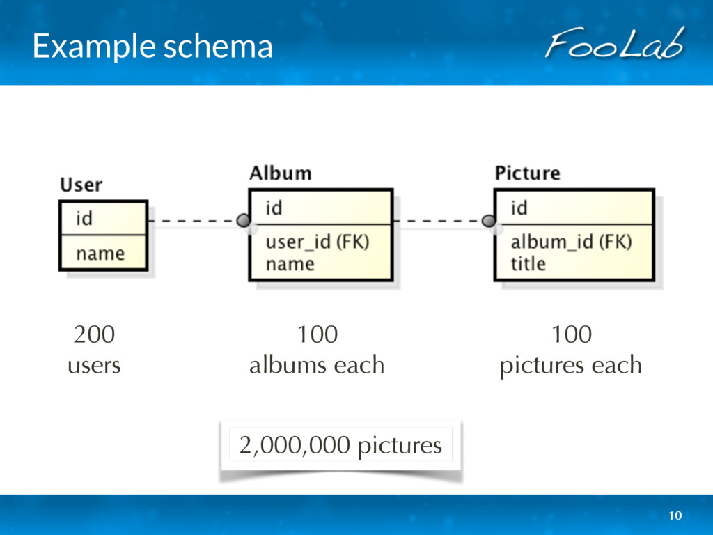 Example schema 10 200 users 100 albums each 1...
