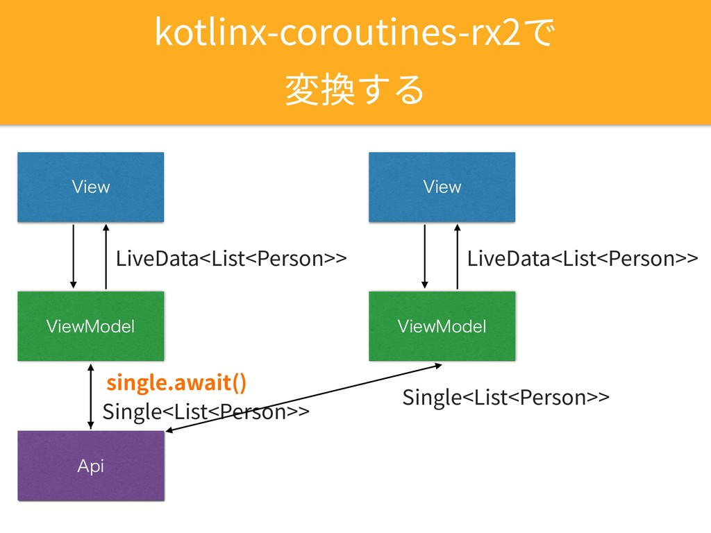 "kotlinx-coroutines-rx2で 変換する 7JFX 7JFX.PEFM ""QJ..."