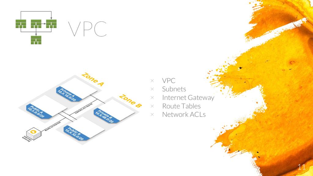11 VPC × VPC × Subnets × Internet Gateway × Rou...