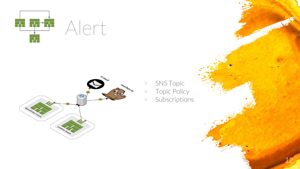 12 Alert × SNS Topic × Topic Policy × Subscript...