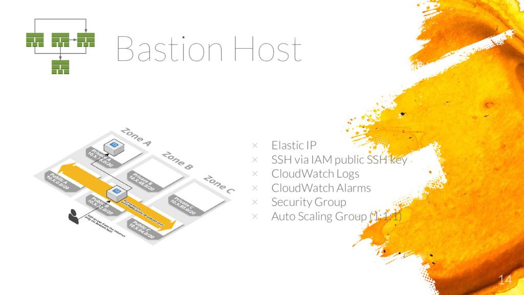 14 Bastion Host × Elastic IP × SSH via IAM publ...