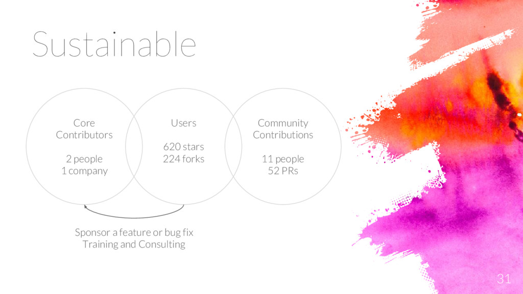31 Sustainable Users 620 stars 224 forks Core C...