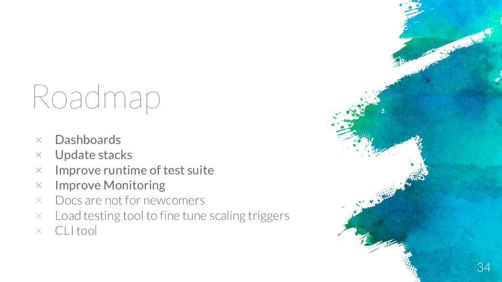 Roadmap × Dashboards × Update stacks × Improve ...