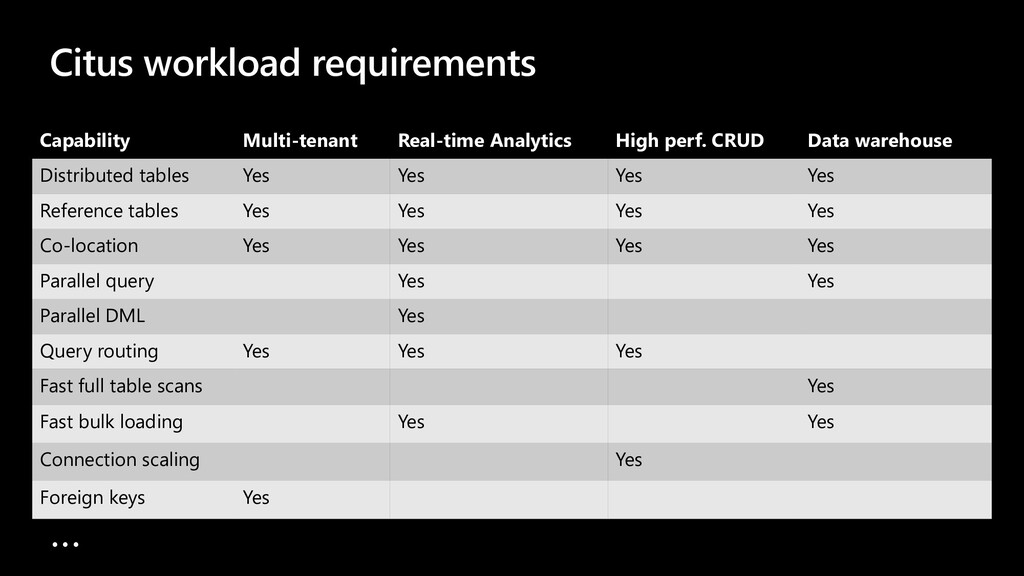 Citus workload requirements Capability Multi-te...
