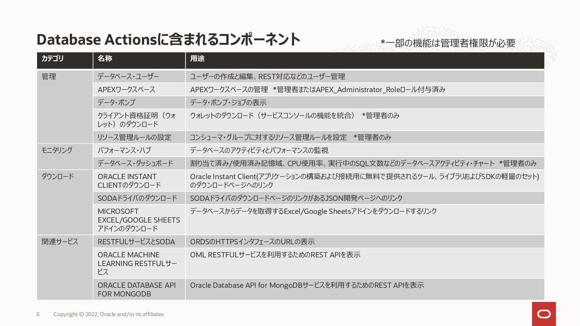 データ利活用の流れとAutonomous Database Copyright © 2021,...