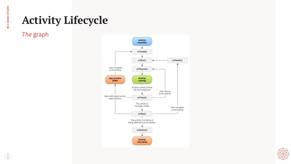 BE A GOOD CITIZEN 1 2 Activity Lifecycle The gr...