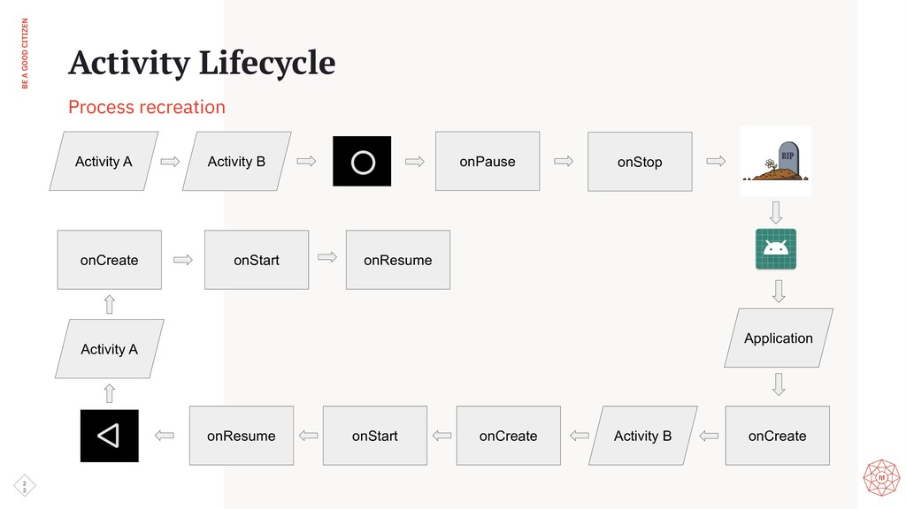 BE A GOOD CITIZEN 2 2 Activity Lifecycle Proces...