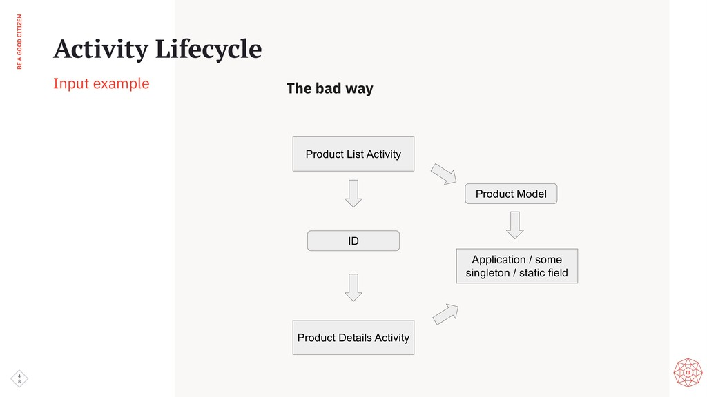 BE A GOOD CITIZEN 4 8 Activity Lifecycle Input ...