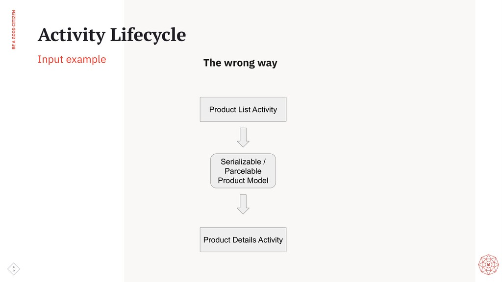 BE A GOOD CITIZEN 4 9 Activity Lifecycle Input ...