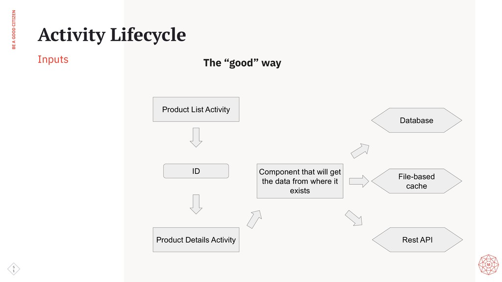 BE A GOOD CITIZEN 5 1 Activity Lifecycle Inputs...