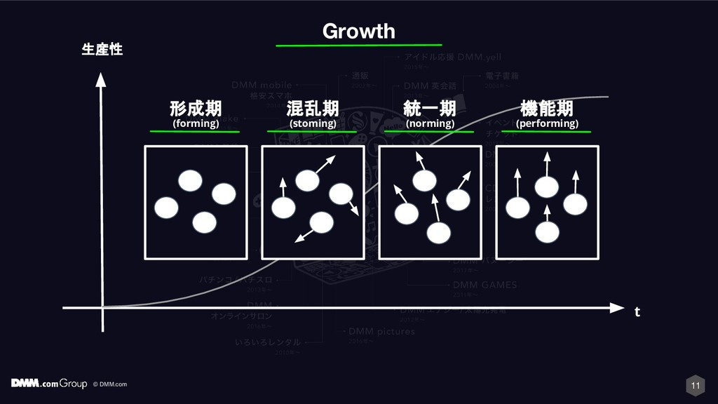 © DMM.com 11 Growth 形成期 (forming) 混乱期 (stoming)...