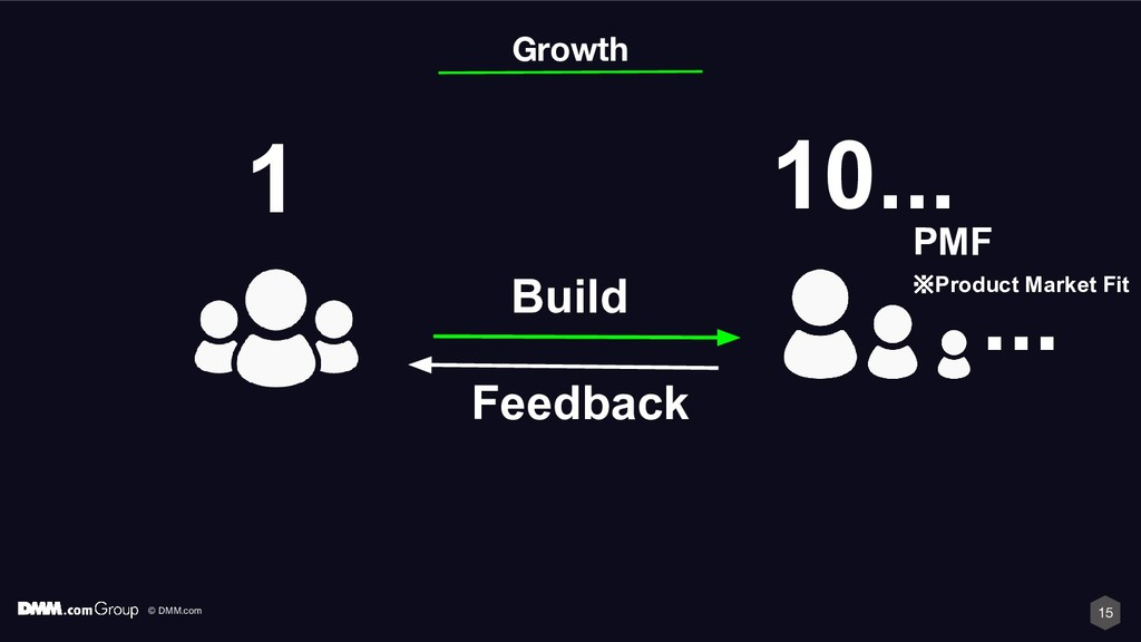 © DMM.com 15 ... Build Feedback 10... 1 Growth ...