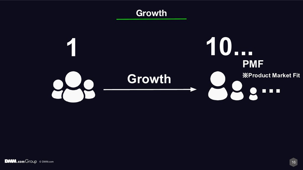 © DMM.com 16 ... Growth 10... 1 Growth PMF ※Pro...