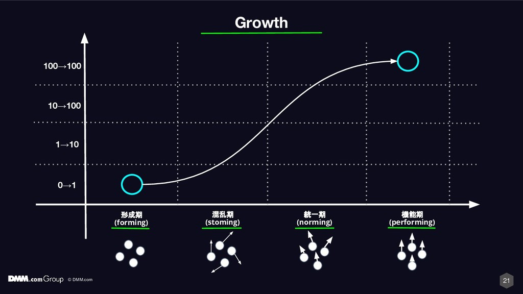 © DMM.com 21 Growth 形成期 (forming) 混乱期 (stoming)...
