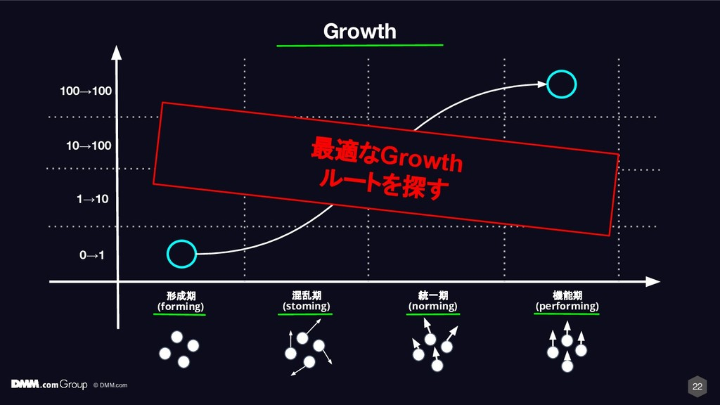 © DMM.com 22 Growth 形成期 (forming) 混乱期 (stoming)...