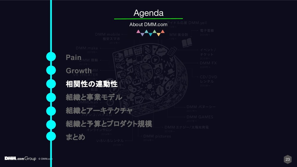© DMM.com 23 Agenda About DMM.com Pain Growth 相...