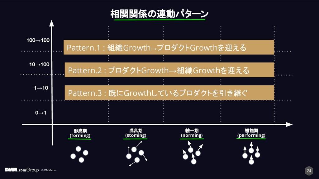 © DMM.com 24 相関関係の連動パターン 形成期 (forming) 混乱期 (sto...