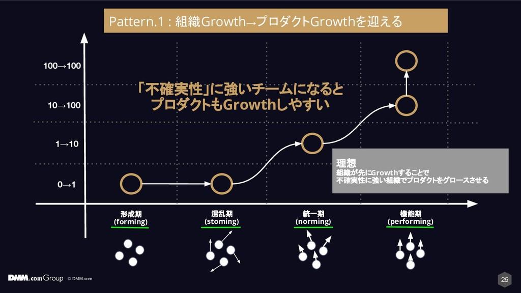 © DMM.com 25 形成期 (forming) 混乱期 (stoming) 統一期 (n...