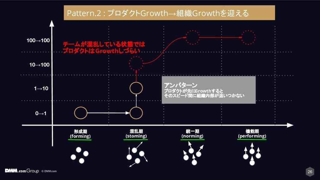 © DMM.com 26 形成期 (forming) 混乱期 (stoming) 統一期 (n...
