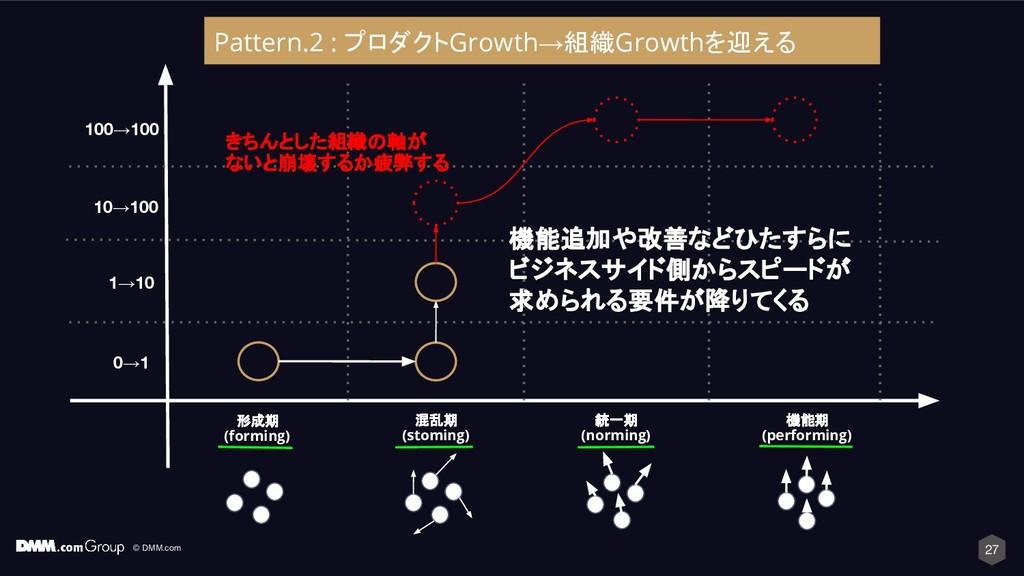 © DMM.com 27 形成期 (forming) 混乱期 (stoming) 統一期 (n...