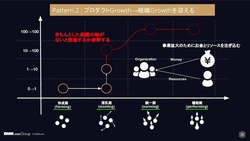 © DMM.com 28 形成期 (forming) 混乱期 (stoming) 統一期 (n...