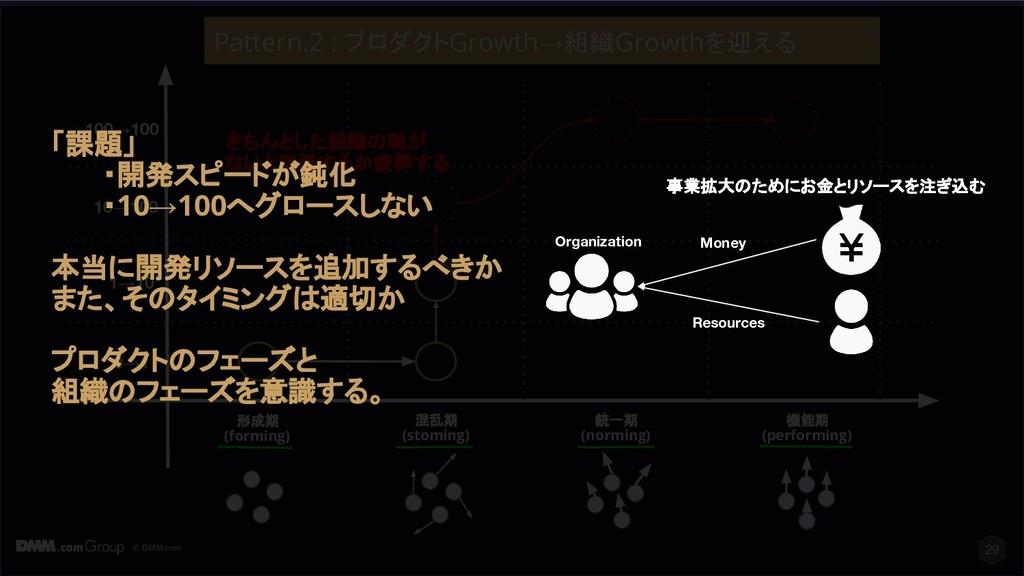 © DMM.com 29 形成期 (forming) 混乱期 (stoming) 統一期 (n...