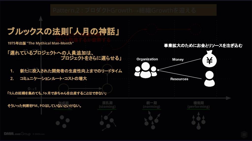 © DMM.com 30 形成期 (forming) 混乱期 (stoming) 統一期 (n...