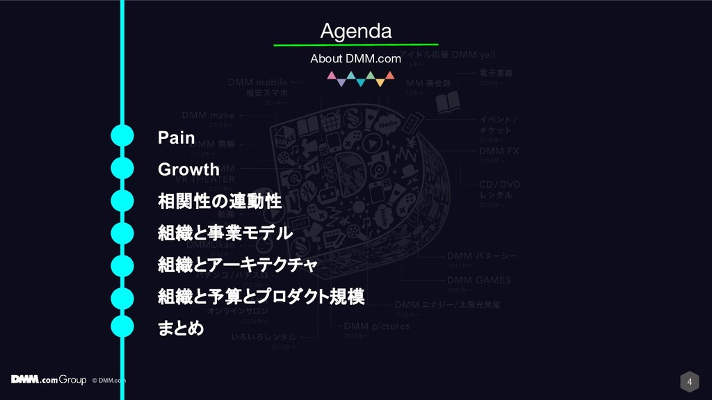 © DMM.com 4 Agenda About DMM.com Pain Growth 相関...