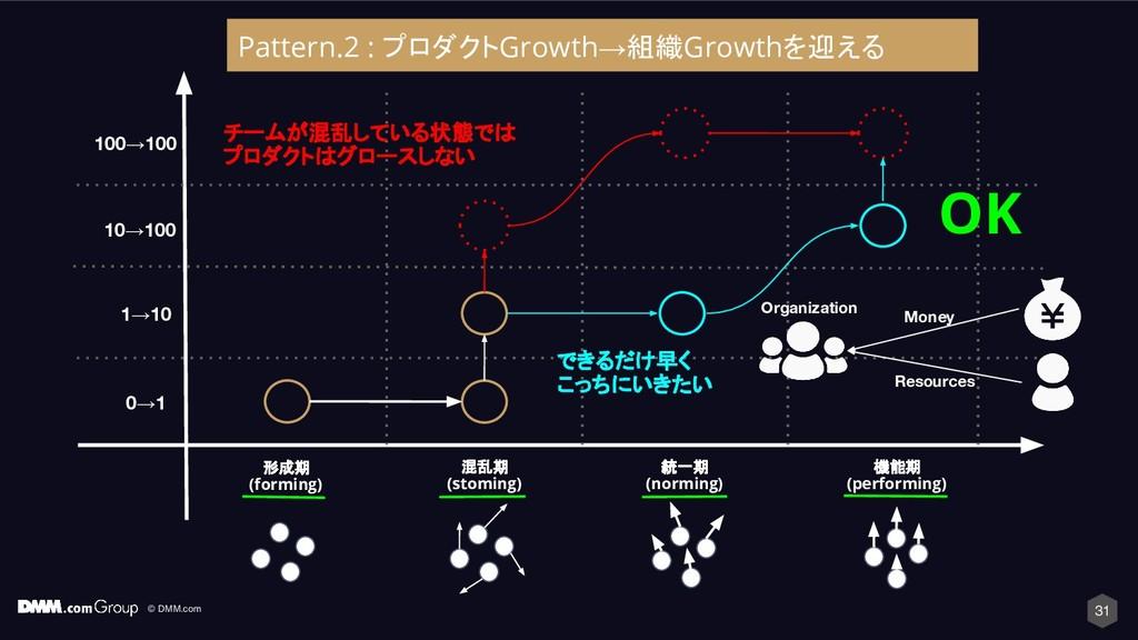 © DMM.com 31 形成期 (forming) 混乱期 (stoming) 統一期 (n...