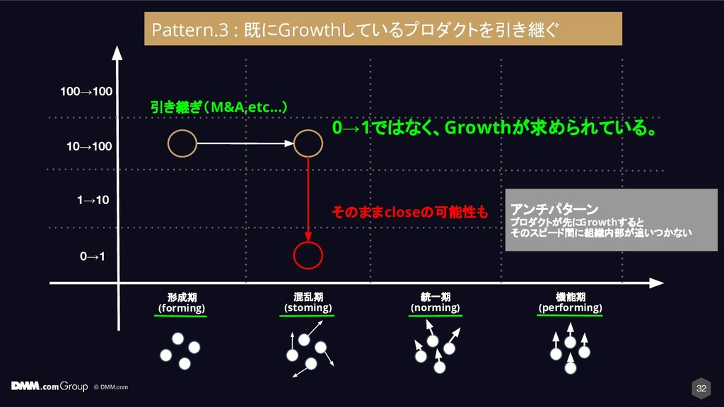 © DMM.com 32 形成期 (forming) 混乱期 (stoming) 統一期 (n...
