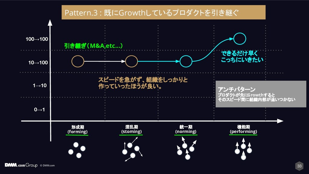 © DMM.com 33 形成期 (forming) 混乱期 (stoming) 統一期 (n...