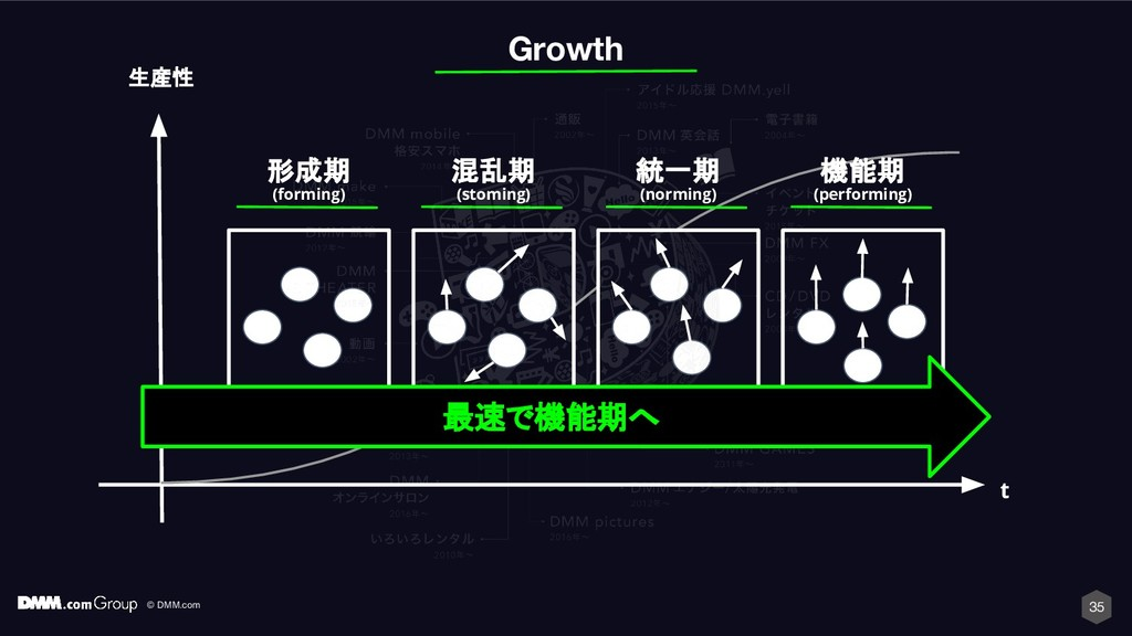 © DMM.com 35 Growth 形成期 (forming) 混乱期 (stoming)...
