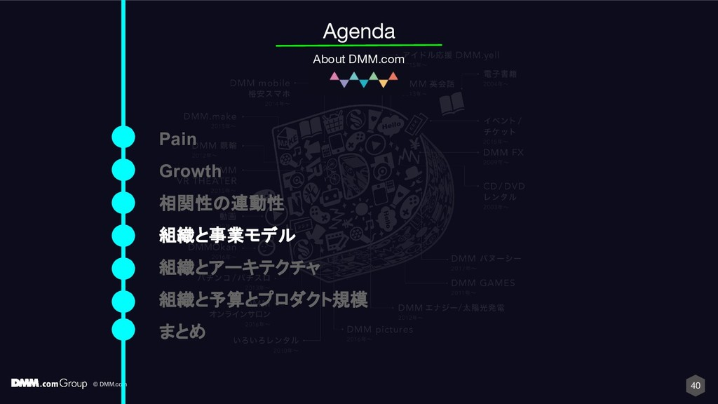 © DMM.com 40 Agenda About DMM.com Pain Growth 相...