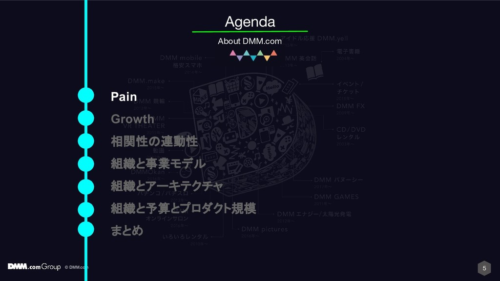 © DMM.com 5 Agenda About DMM.com Pain Growth 相関...